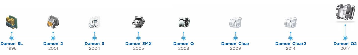 bracket-evolution